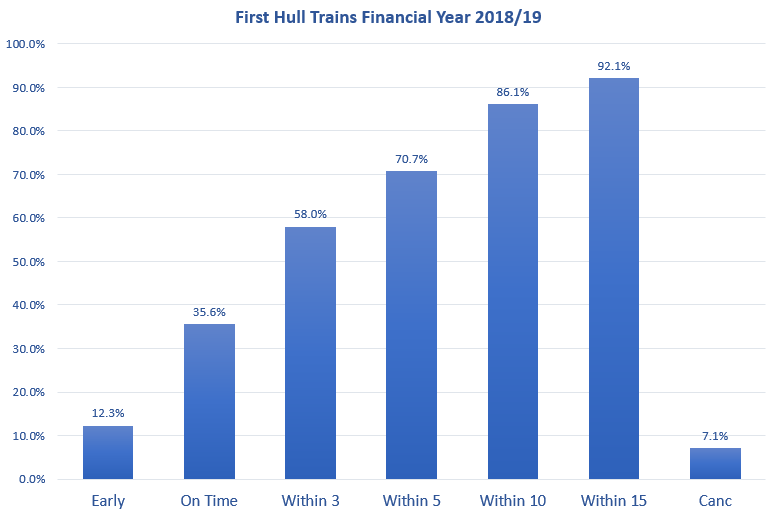 CP6 First Hull Trains Financial Year 2018 19 2