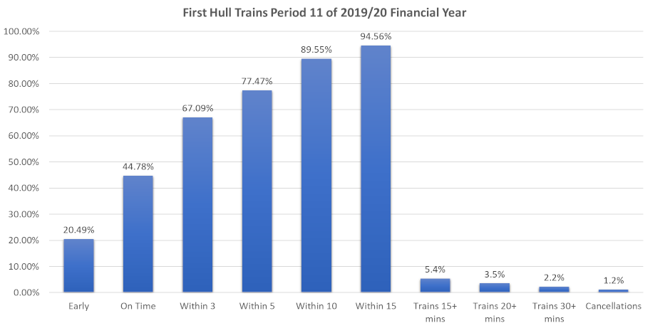 Hull Trains Performance Period 11